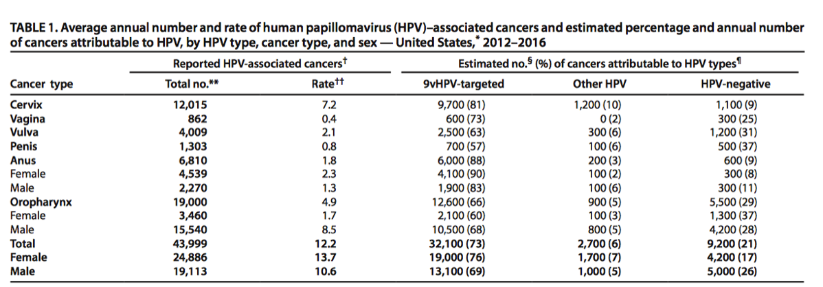 HPV Cancer Resources